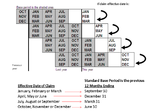 This is an image showing base period calendar