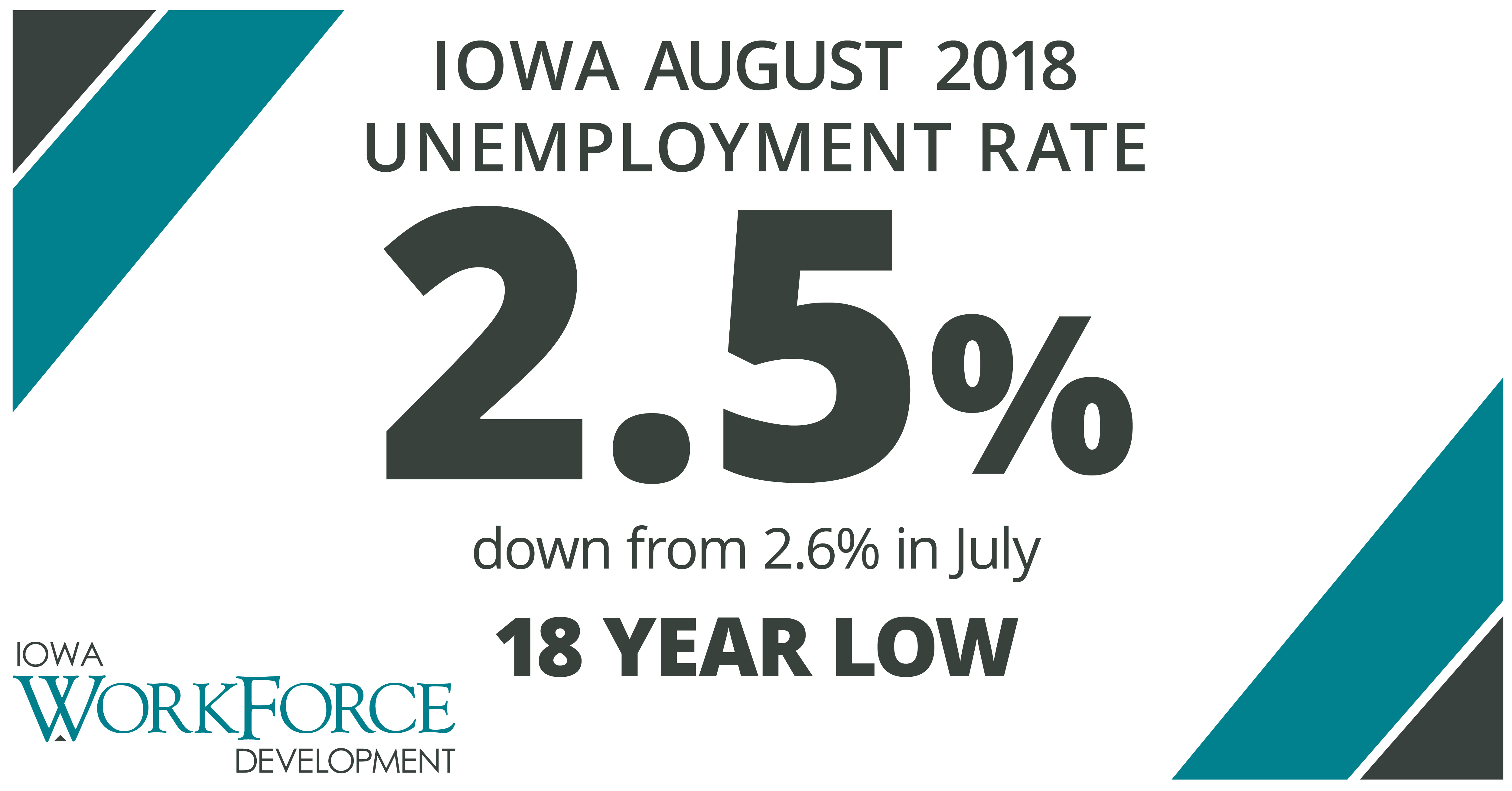 Iowa's unemployment rate dropped to 2.5 percent
