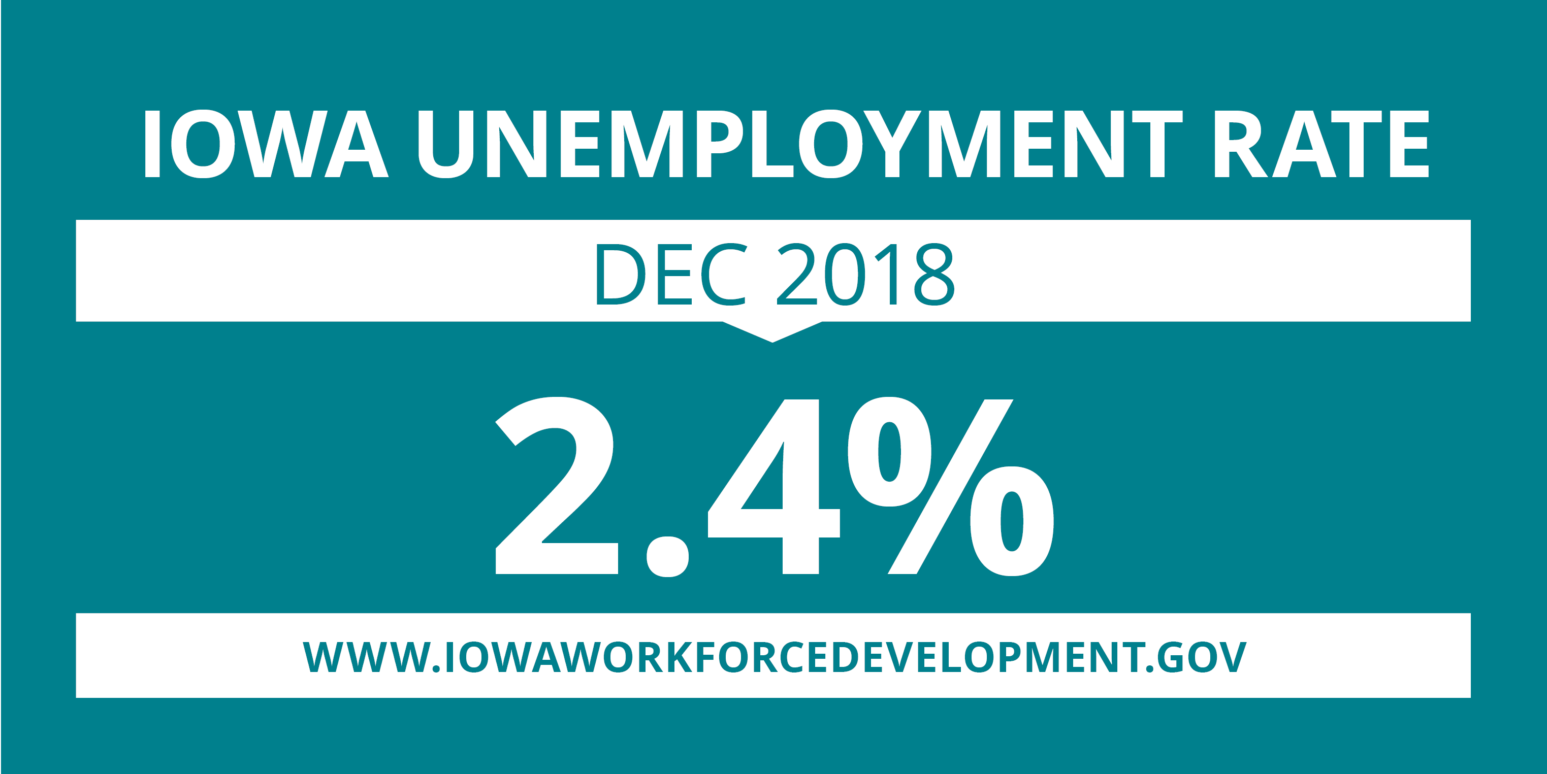 Iowa's unemployment rate remains at 2.4 percent for December 2018.