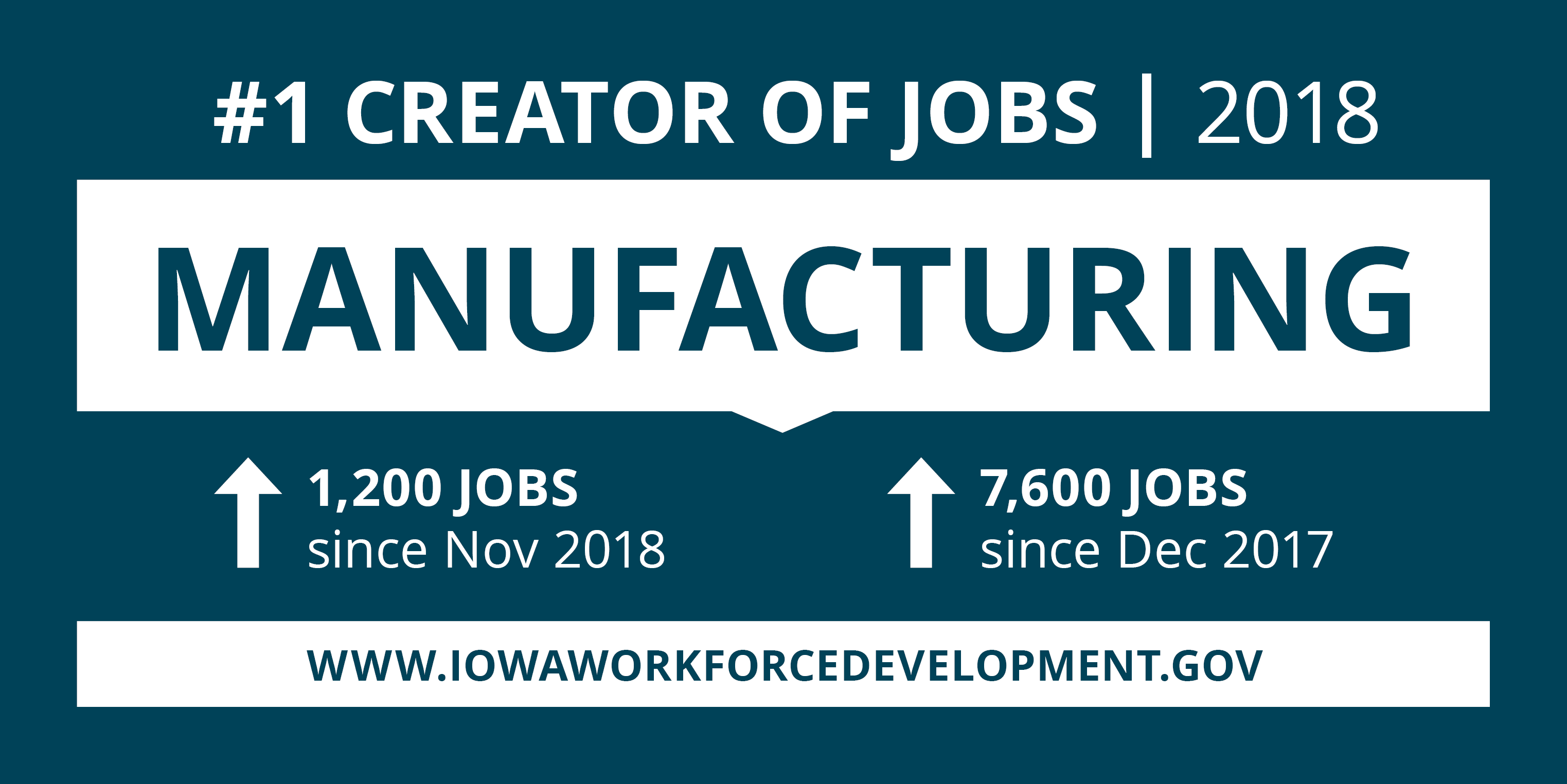 The Manufacturing sector was the state #1 job creator in 2018.