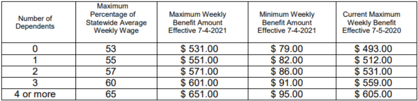 The chart shows the change in Unemployment and Injury Benefits for taxable year 2021.