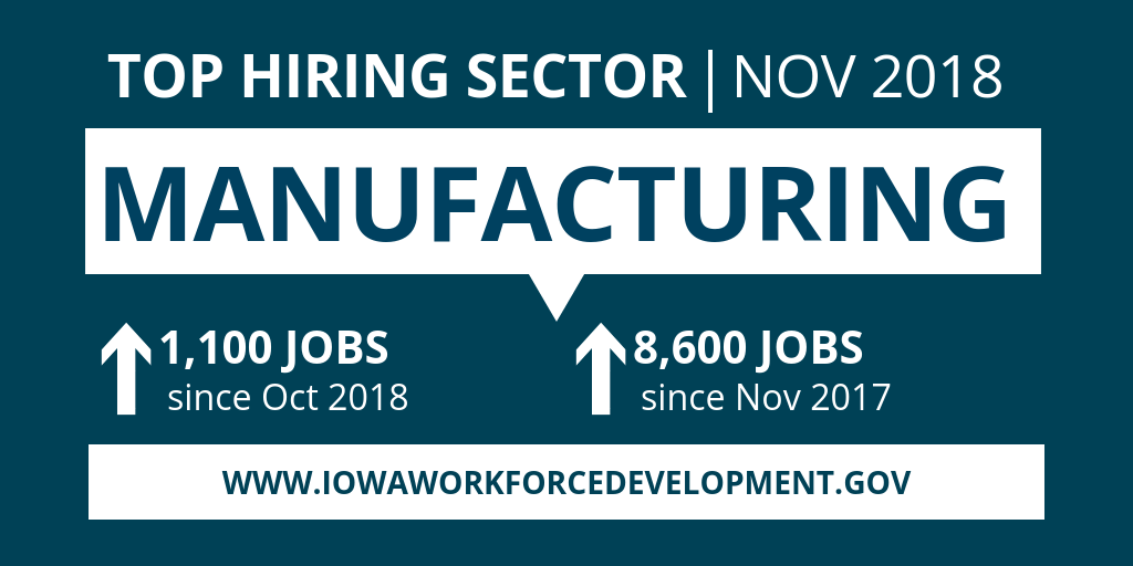 Manufacturing is Iowa's top hiring sector in November 2018 with an increase in 1,100 jobs since October and 8,600 jobs since last November.