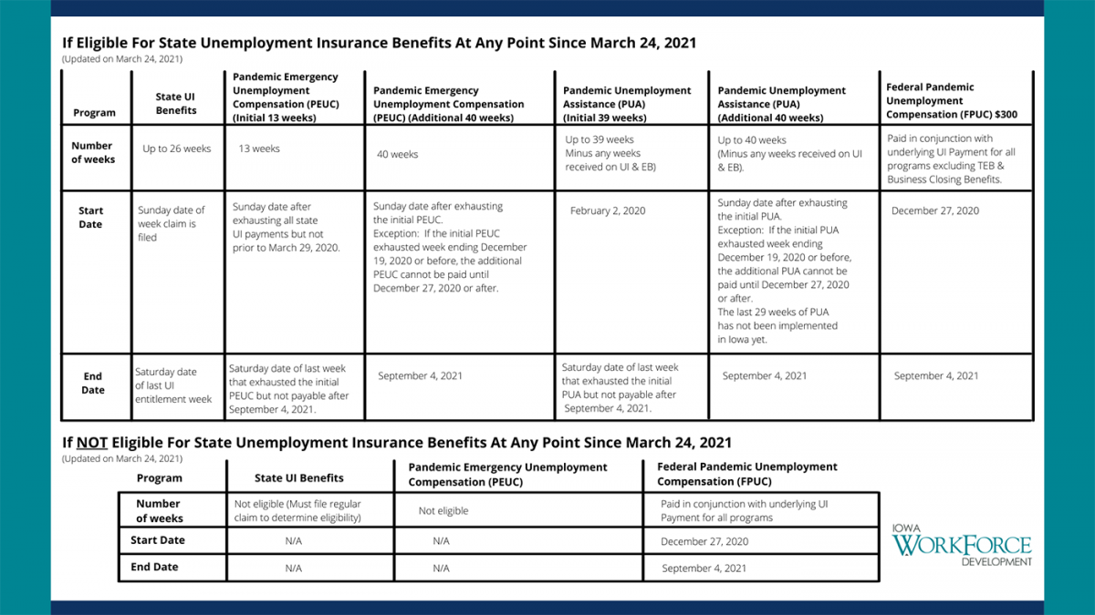 Image of the UI eligibility payment chart